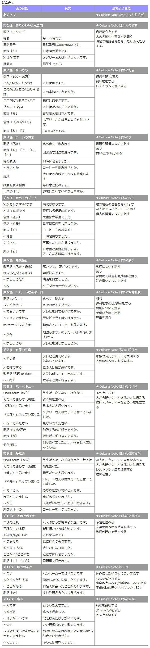 План изучения Genki